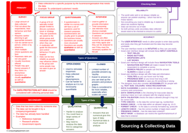 BTEC Unit 1  Revision Sheet - Topic E - Impact of IT - Sourcing & Collecting Data