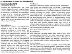 AQA GCSE: Communicable Diseases Revision: Biology Paper 1