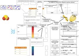 Chemistry-C1-4-Broadsheet-.docx