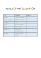 Place-of-articulation.docx