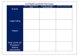 Civil-Rights-Chart.docx