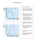 Relationship between diminishing returns and the cost curves