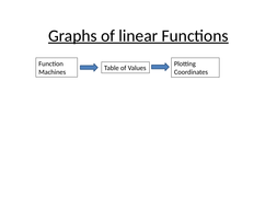 Graphs of Linear Functions PPT and WS
