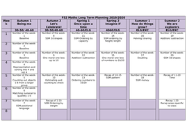 FS2 Maths Mastery Long Term Yearly Plan