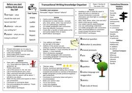 Transactional Writing Mat/Knowledge Organiser by maz1