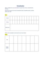 Periodisation (worksheet)