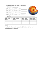 Structure of the Earth KS3 Science/geography