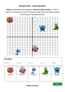 Graph_Linear_Equations_Worksheet_MonsterHunt_Differentiated.docx