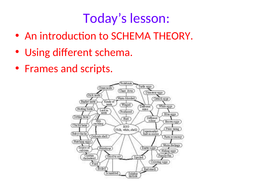 Schema-theory-and-related-reserach--1.ppt