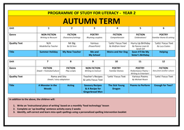 Year 2 Literacy Planning Overview / Programme of Study