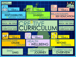 CRE8TIVE-Curriculum-CORE-THEMES-EXPLAINED-.pptx