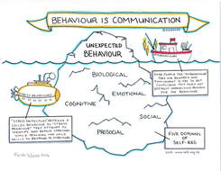 behaviour-is-communication.jpg