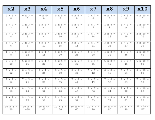 Times Tables - ANSWERS | Teaching Resources