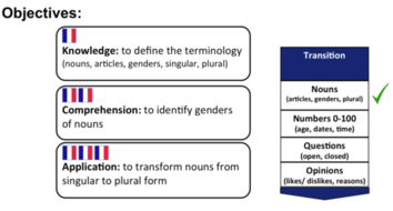 KS3 to GCSE- Transition/ Revision lessons- French GCSE