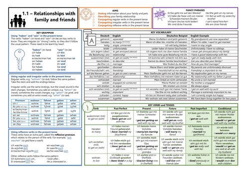 Knowledge Organiser (KO) for German GCSE AQA OUP Textbook 1.1 - Relationship with Family and Friends