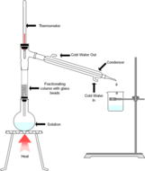 fractional-distillation-with-glass-beads-labelled.png