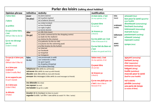 Parler des loisirs sentence builder and activities