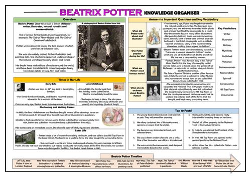Beatrix Potter Knowledge Organiser!