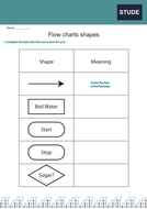 FlowChartShapes.pdf
