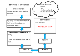 Balanced Discussion Planning Sheet