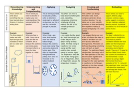 Blooms-Taxonomy-for-Science-Coloured.pdf