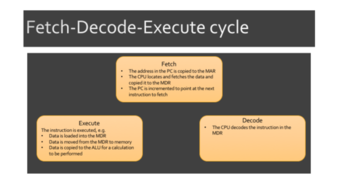 Fetch Execute Computer Architecture Lesson for OCR Computer Science
