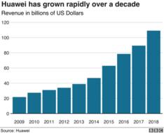 Huawei-Revenue.png
