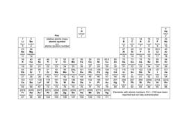 GCSE Chemistry – Unit 1 – Atomic Structure