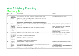 Year 1 History Planning - Toys/Memory Box