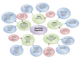 Working-Together-Cross-Curricula-Planning-Concept-Map.doc