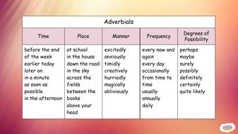 Adverbials-Word-Mat.pdf