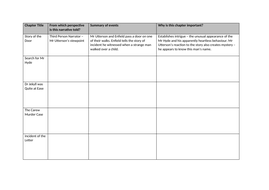Dr Jekyll and Mr Hyde Chapter Summary Table