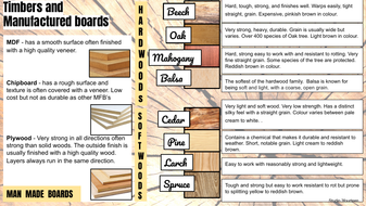 Resistant-materials-knowledge-map-(Timbers-and-Manufactured-boards).pdf