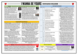 I Wanna Be Yours - John Cooper Clarke - Knowledge Organiser!