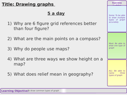 Data presentation - Drawing graphs
