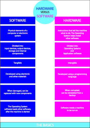 Hardware and Software computing poster