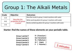 Group 1 metals (KS3) Lesson