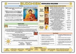 Buddhism-Knowledge-Organiser.pdf