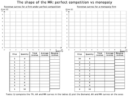 MR curve: perfect competition vs monopoly