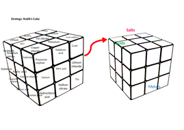 Rubiks-Cube-template----Metals--salts-and-acids.docx