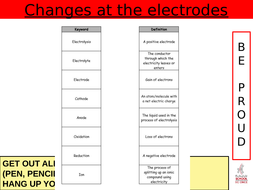 Changes-at-the-electrodes-LAP.pptx