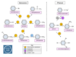 PowerPoint-organic-synthesis-(aromatic).pptx