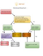 Workload-flowchart.pdf