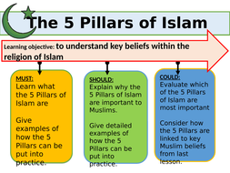 Islam-Practices-5-Pillars-Yr7-Low1.pptx