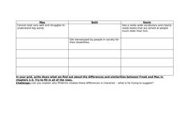 Freak the Mighty - Analysis of Kevin in chapters 1 and 2 Yr 7 Mixed ability.