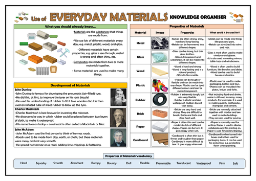Year 2 Use of Everyday Materials Knowledge Organiser!