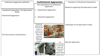 Institutional-Aggression-Revision-Mat.pptx