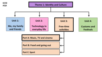Free-time activities- Unit 3- GCSE French