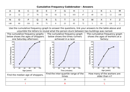 Cumulative-Frequency-Codebreaker---Answers.docx