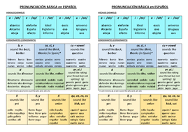 PRONUNCIACION en ESPANOL   Teaching Resources